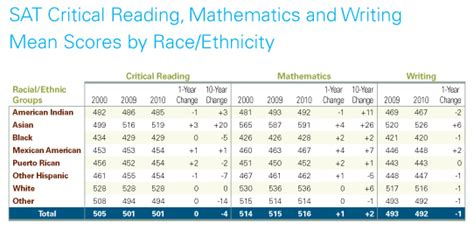 Sat Trends 2010  Research  The College Board