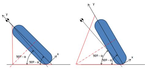 Understanding The Wheel's Angle Of Inclination