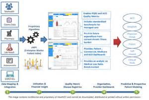 Big Data Analytics Health Care