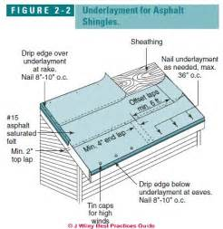 roof underlayment requirements recommendations is