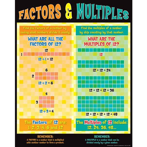 Factors And Multiples Poster 8 12 X 11 Printable