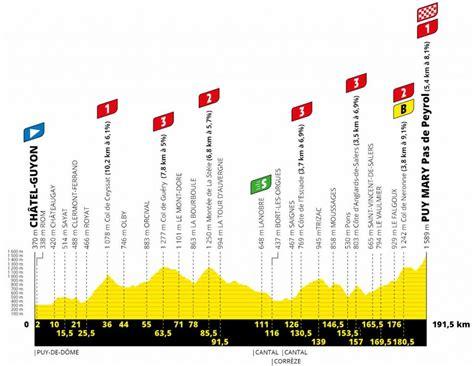 Sortie vélo de route encadrée au départ de tignes (matin uniquement). Strecken, Karten & Profile: Die Etappen der Tour de France ...