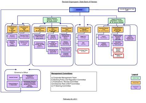 Best Photos Of Bank Of America Organization Chart