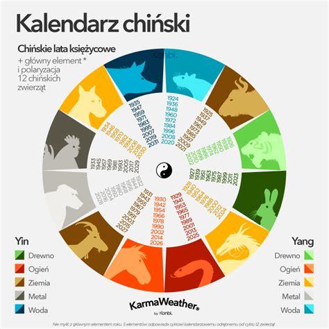 horoskop chinski kalendarz  chinskich znakow