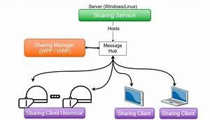 Hololens Sharing Platform
