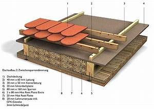 Dachdämmung Auf Sparren : dachaufbau d mmung mit schilfd mmplatten zwischen sparren ~ Lizthompson.info Haus und Dekorationen