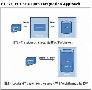 Is it Time to Switch to ELT? - InformationWeek