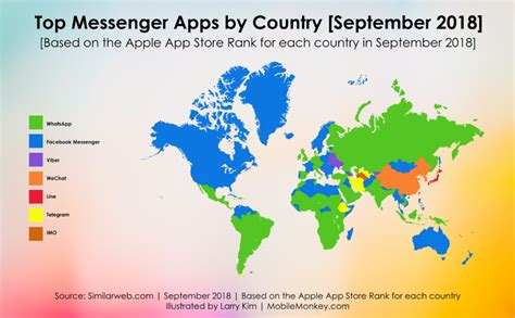 most popular mobile messaging apps of 2019