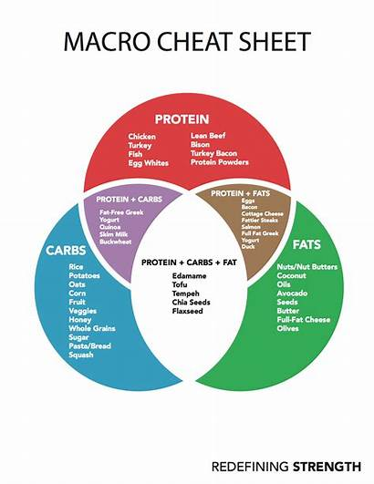 Macro Cheat Sheet Macros Quick Nutrition Diet