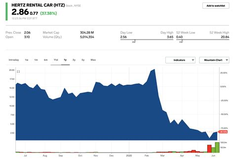 Hertz spikes 68% after revealing plan to sell up to $1 ...