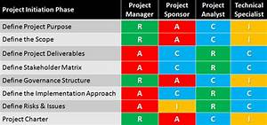 Project Charter Gantt Chart Sample Raci For Project Initiating Phase Define Project