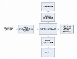 Block Diagram For Air