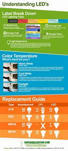 Understanding Led U0026 39 S Infographic Get To Know The Label Of