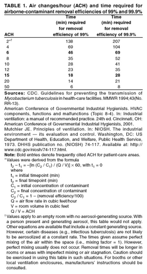 guidelines  environmental infection control  health