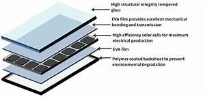 Windynation 300 Watt 12v Polycrystalline Solar Panel