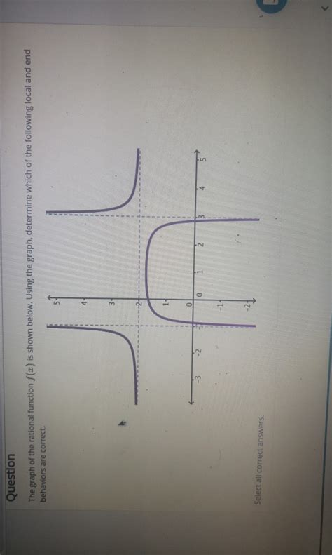 Solved: Question The Graph Of The Rational Function F(x) I ...