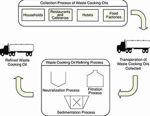 Full Recycling Flow Chart For Waste Cooking Oil