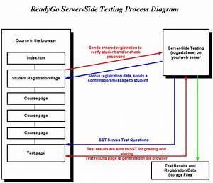 Readygo Server