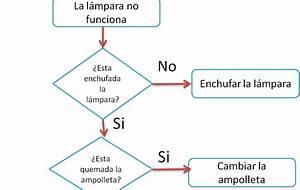 Salcol S A  Diagrama De Flujo