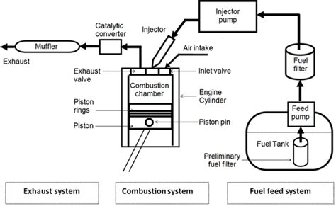 Precision Fuel Wiring Diagram Ford Ranger by How Does A Software Update Fix Diesel Emissions Avid