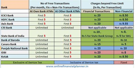 We did not find results for: ATM Transaction Charges & ATM free usage Limits