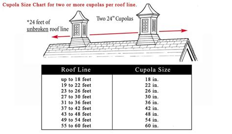 Cupola Sizing Guidelines Roof