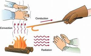 How Heat Spreads  Radiation  Convection And Conduction