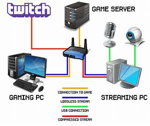 Building A Dedicated Streaming Pc Without A Capture Card