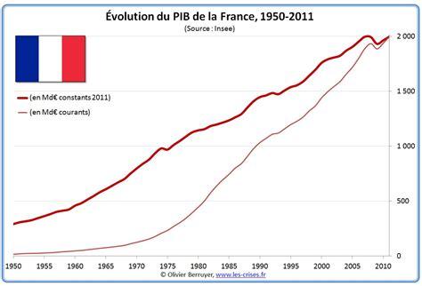 Diff Rence Entre Le Salaire Brut Et Net by 187 0622 Historique Du Pib De La