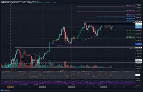 Ethereum ETH Price Chart Analysis   CryptoPotato