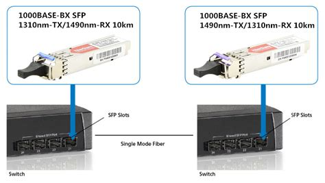 Bidi Sfp by Differences Between Sfp Bidi Sfp And Compact Sfp