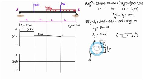 Shear Force Bending Moment Diagram Example Mixed