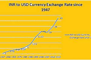 Euro Exchange Rate Trend Chart Dollar Rate In India Graph March 2019