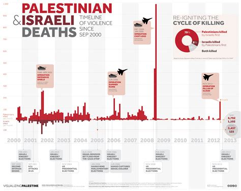 israel palestine conflict timeline israel palestine violence timeline the sobering reality