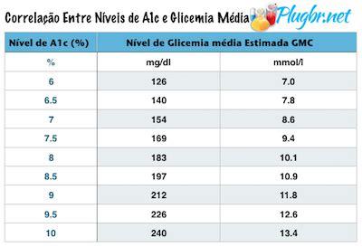 glicose média estimada pela hemoglobina glicada a1c
