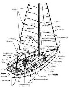 Boat Terms List by Parts Of A Sailing Frigate Sky