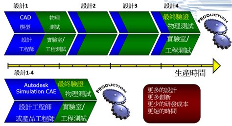 私塾堂-全球華人最大CAD/CAM學習平台