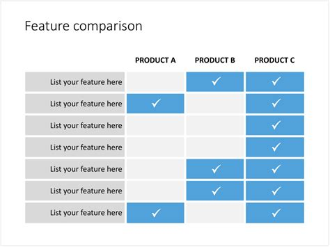 Any ideas for creating a comparison table : drupal
