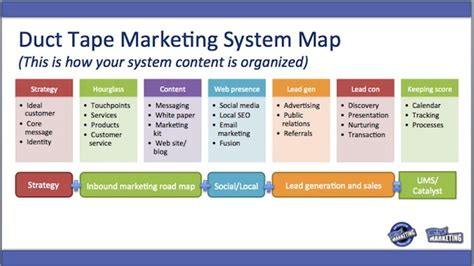 marketing system duct marketing ultimate marketing system