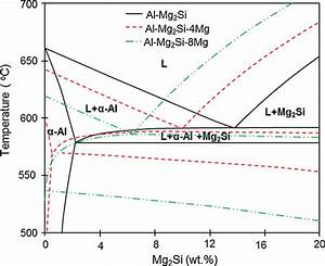 Calculated Equilibrium Phase Diagram Of Al U2013mg2si Pseudo