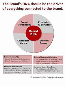 Brand = Culture: How Culture can Help Your Brand Win