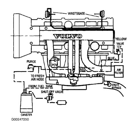 similiar 2005 volvo s60 engine diagram keywords diagram on the vacuum hose routing connection for my volvo s80 t6