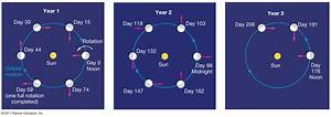 "An Exosphere is a very thin ""atmosphere"" of charged ..."