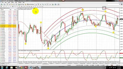 predictor indicator forex
