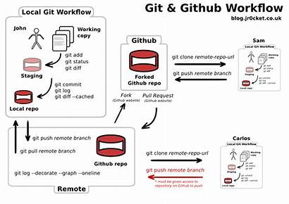 Git Workflow Github Repository Project Sheet Cheat