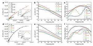 Synthetic Effects Of Frequency And Duty Ratio On Growth Characteristics  Energy Consumption And
