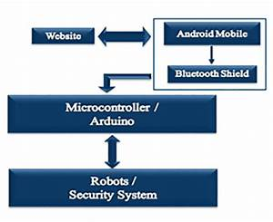 Make An Internet Controlled Arduino Robot