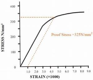 Stress - Strain Diagram