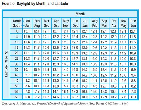 solved daylight hours table shows number hours