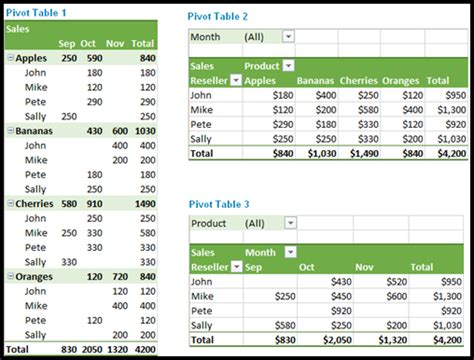 learn excel pivot tables 7 essential excel skills every marketer should learn